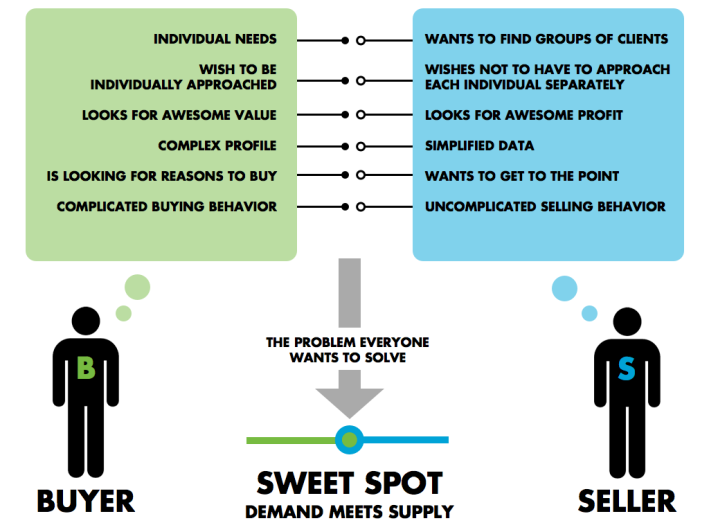 An infographic of disconnect between buyers and sellers online