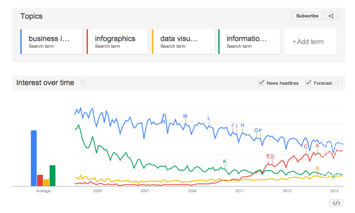 Google trends business intelligence
